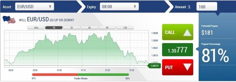 Binary options china